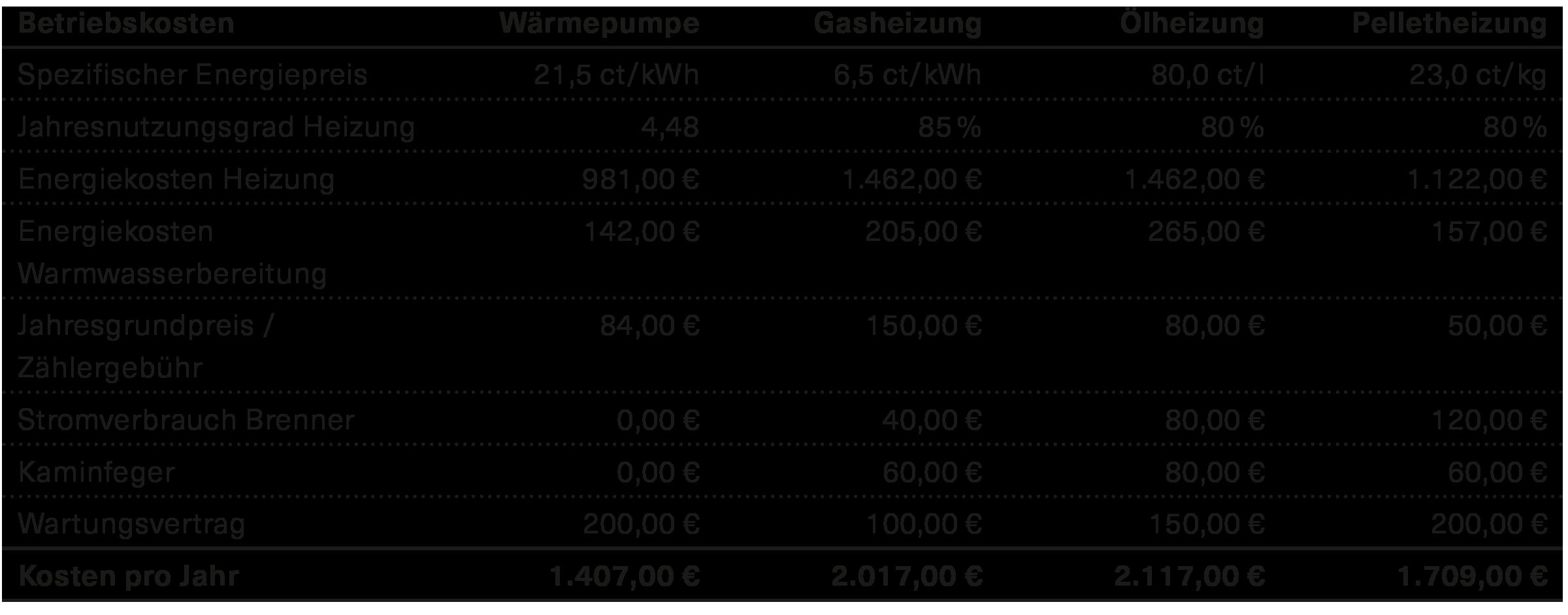 betriebskostenvergleich-detailliert